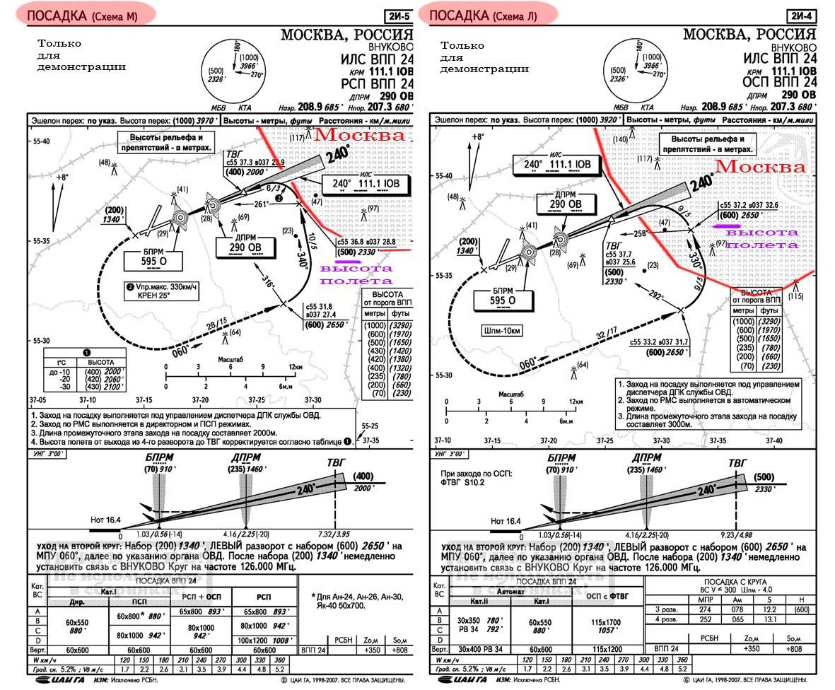 Аэропорт адлер схема захода на посадку